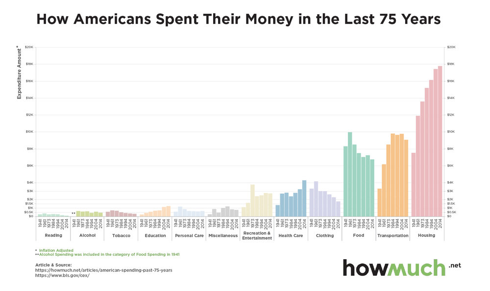 Consumer Spending Trends in America  |  from  howmuch.net