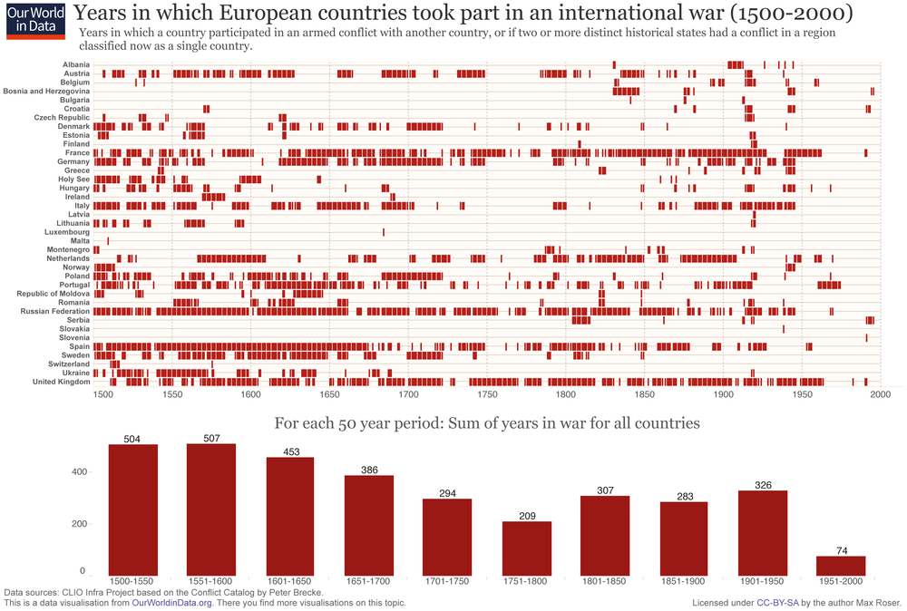 Peacetime is not the norm. Historically is it quite the exception. From  OurWorldInData.org