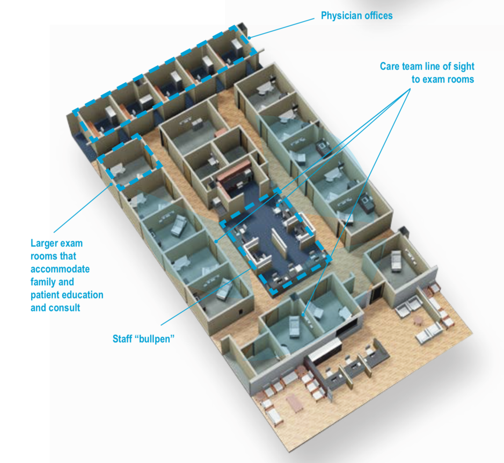 Medical clinic racetrack design example, by  Boulder Associates, 2013