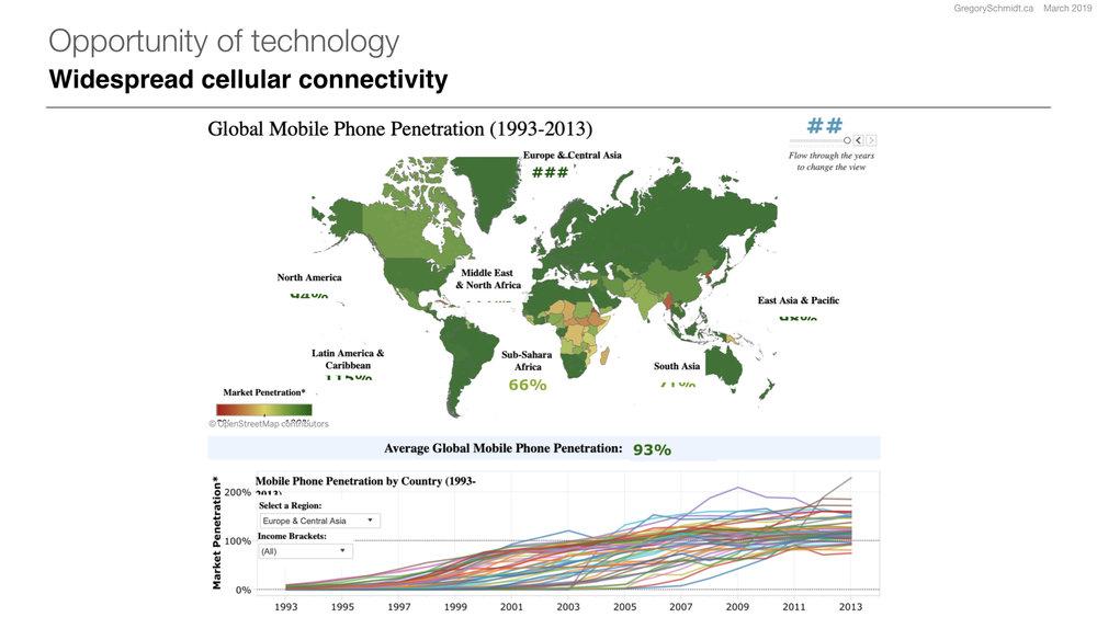 Tableau   Source: World Bank