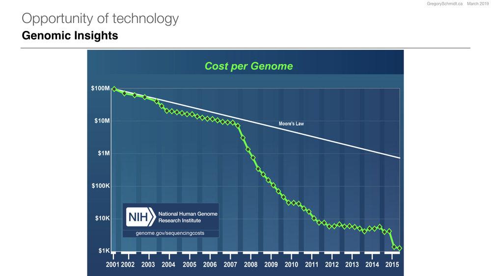 NIH Cost per Genome