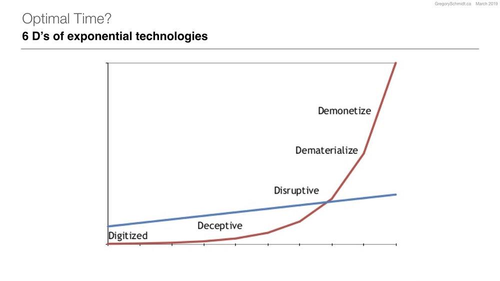 Idea: Peter Diamandis   Graph - unclear original source