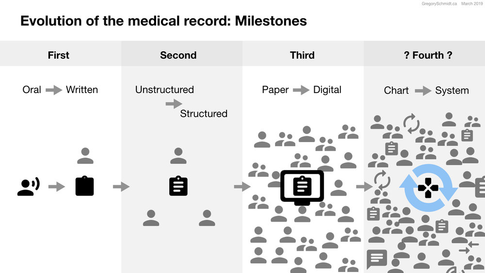 The Role Of Design In Electronic Health Records Past Present