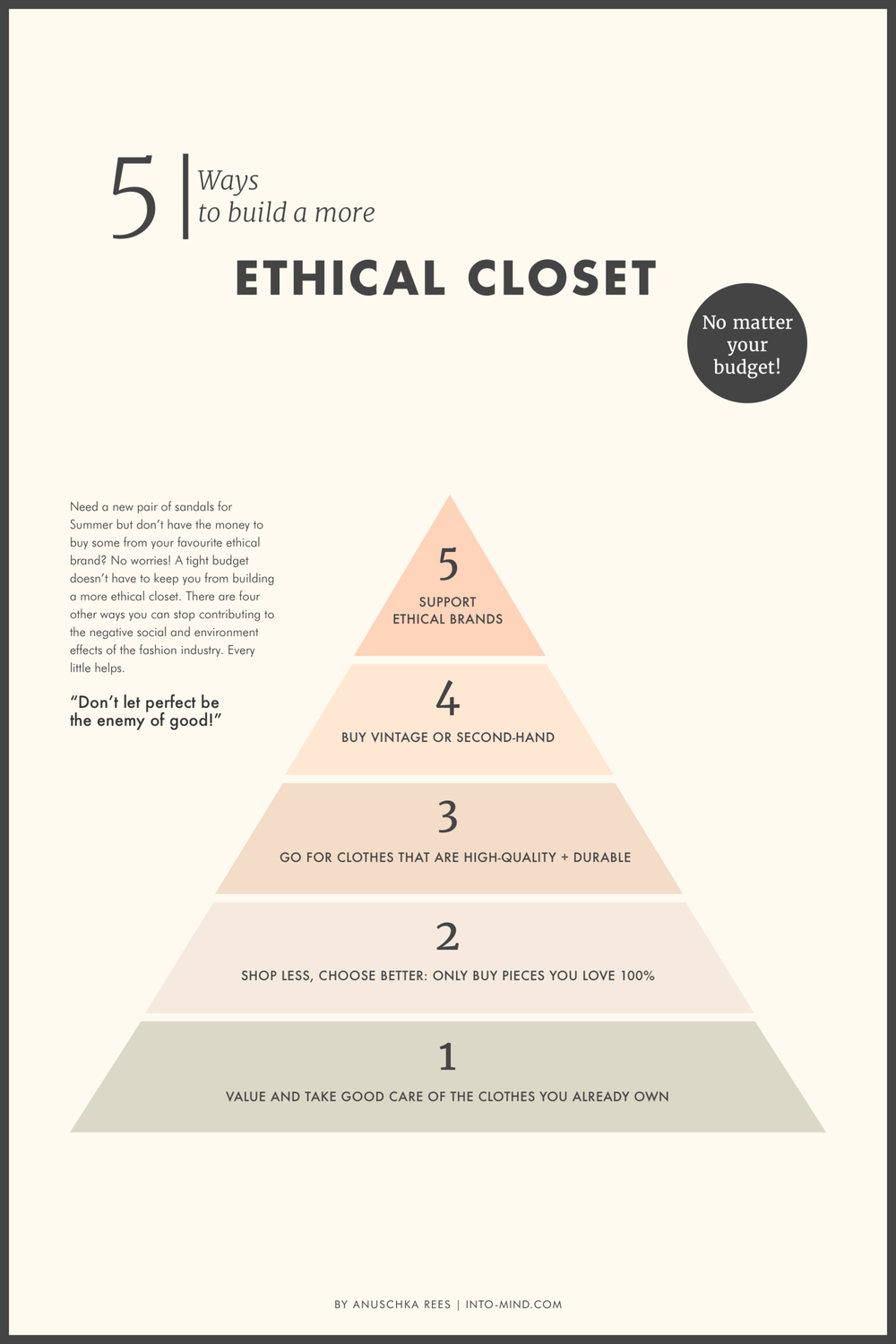Anushka Rees' Ethical Closet pyramid taken from her website  Into-Mind