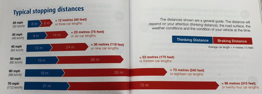 Highway Code stopping distances