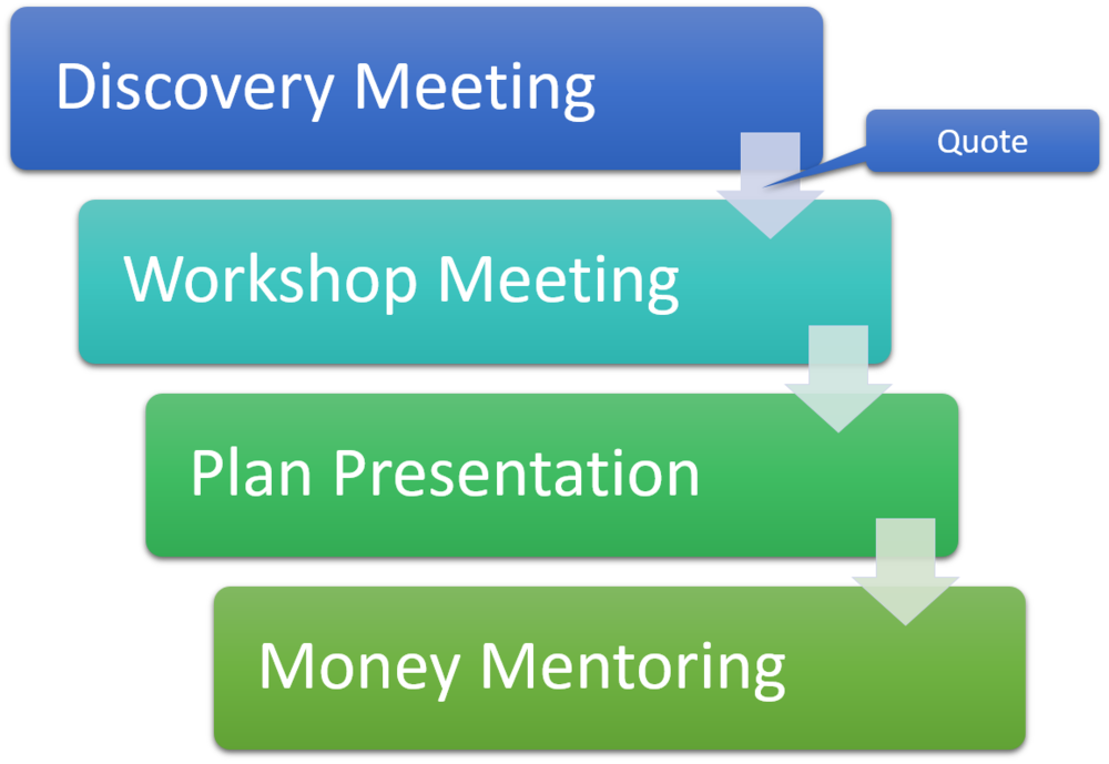 4-step planning process to organize and optimize your financial situation.