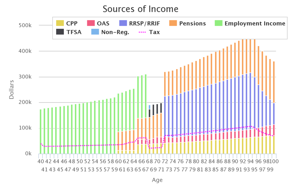 This chart shows the source of income year by year until age 100. Notice that until age 60, most of the income is from employment but then upon retirement of the first spouse, pension income makes a portion of the household income.