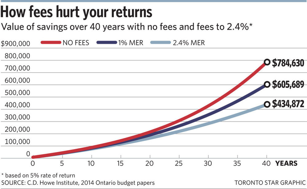 This chart assumes a deposit of $6,000 per year into a portfolio and 5% return