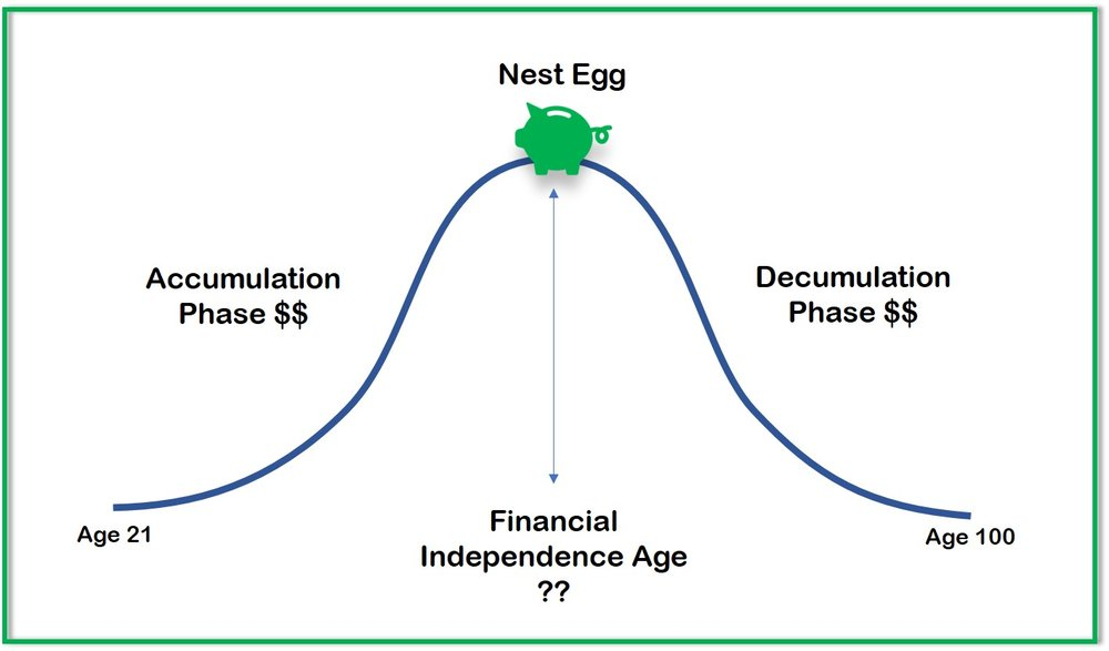 The age of reaching financial independence depends on how big of a Nest Egg is required to sustain expenses for the rest of your life.