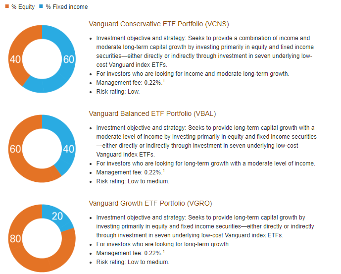 Source: Vanguard Canada website: https://www.vanguardcanada.ca/individual/etfs/about-our-asset-allocation-etfs.htm?cmpgn=PS0117CABAPDS0006