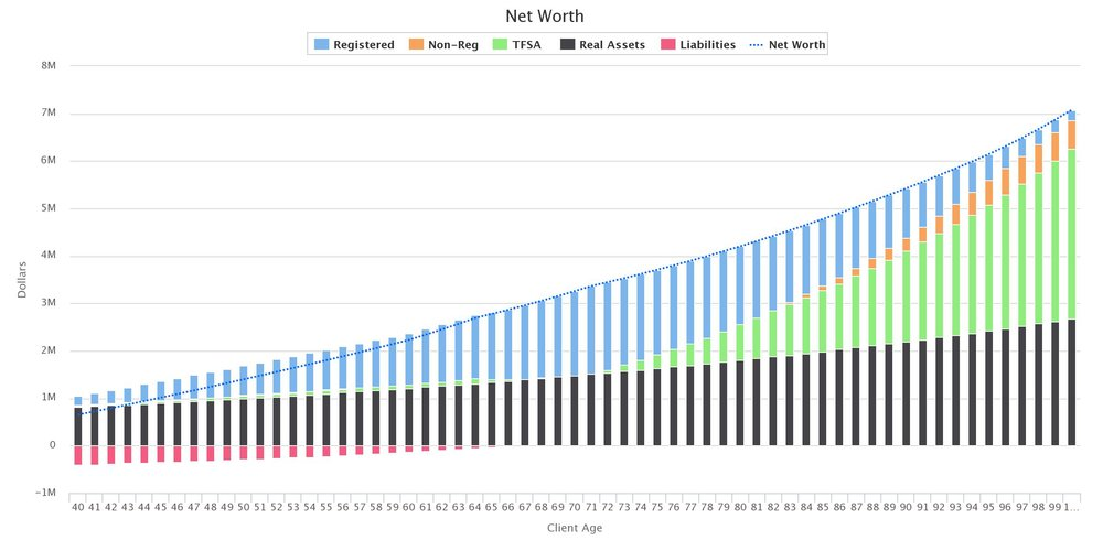 This chart shows their net worth from age 40 to 100 based on the variables shown above.