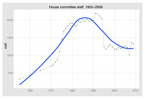 House Committee staff levels. Source: Lee Drutman and Steven Teles.
