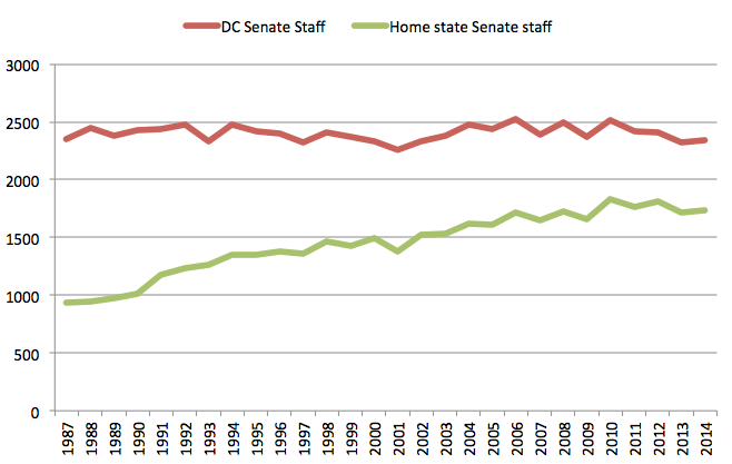 Graphic by the R Street Institute based upon Congressional Research Service data.