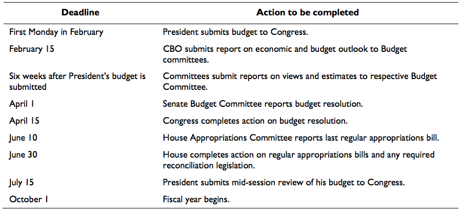 The way it is supposed to work, in short. Source: Congressional Research Service