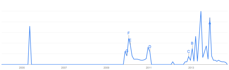 Google trends graph of filibuster rules searches.
