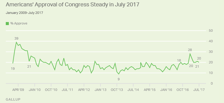 Source:  Gallup .