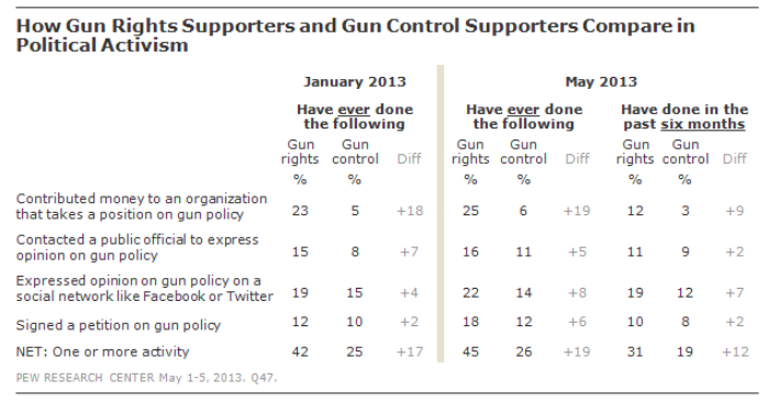 Source: Pew Research Center, 2013.