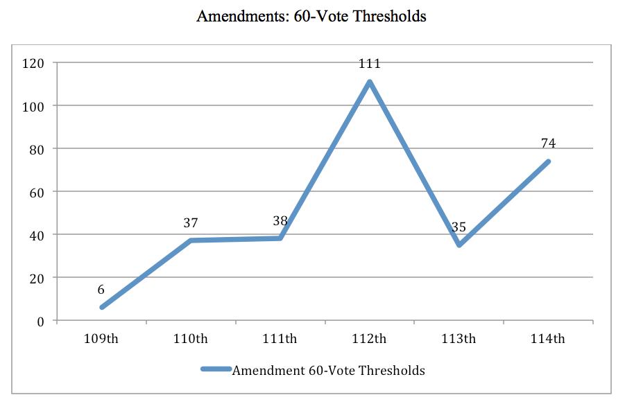 Wallner 2 amendments 60 votes .png