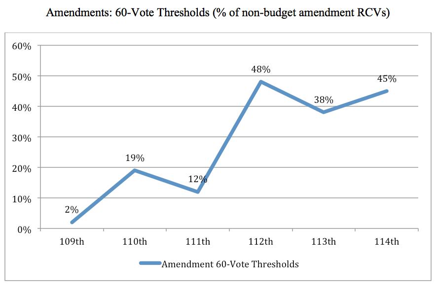 Wallner 2 amendments percentage.png