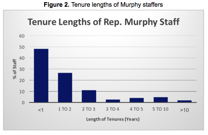 Hello, I must be going. About three-quarters of Murphy's staff did not last two years.