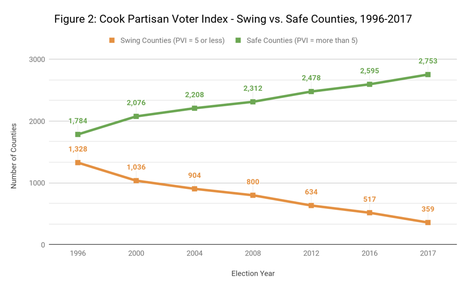 Source:  2017 Cook Political Report Partisan Voter Index .