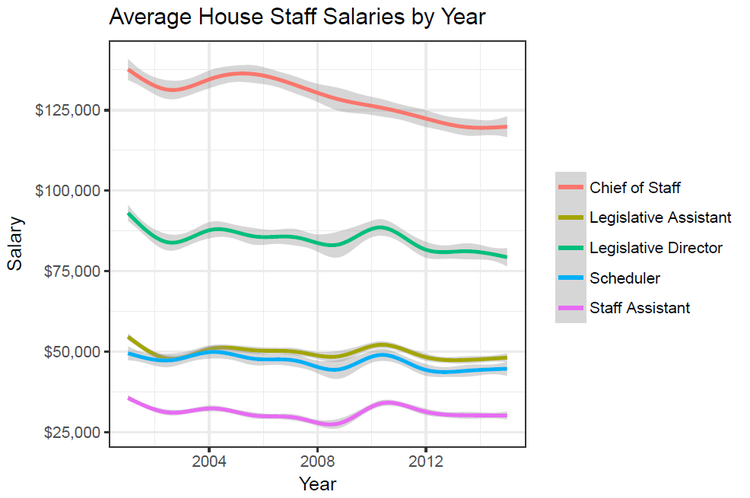 Staff matter, yet their pay keeps going down. Source:  Josh McCrain .