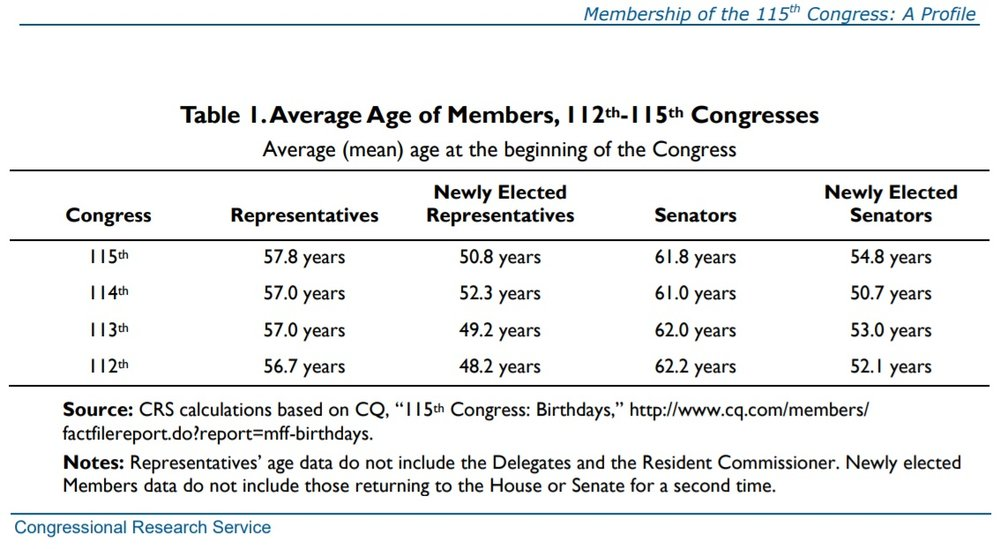 age-of-congress.jpg