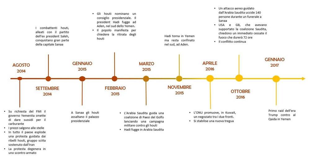 Timeline dei vari momenti che hanno caratterizzato le varie fasi del conflitto. Fonte: Giovanna Cipolla e  TOmorrow , tutti i diritti riservati.