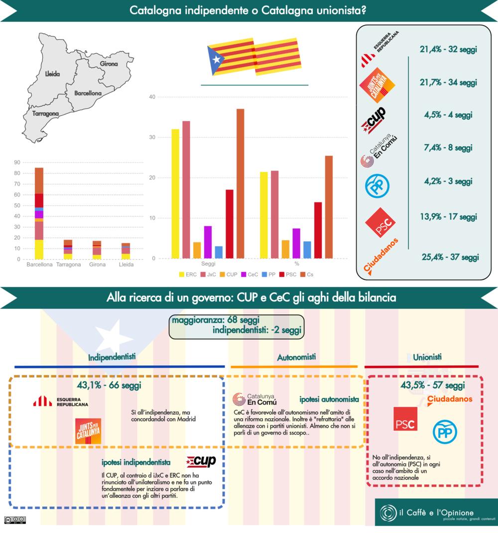 I risultati delle elezioni catalane del 21 dicembre fra vincitori che non vincono