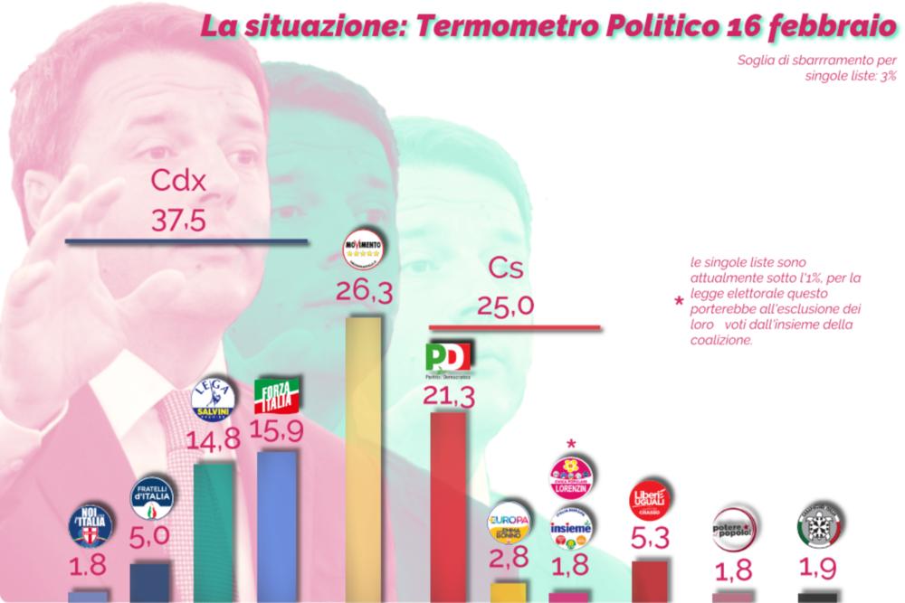 La situazione politica nell'ultimo sondaggio pre-blackout elettorale, da Termometro politico. Elaborazione grafica: il Caffè e l'Opinione Licenza: CC 2.0