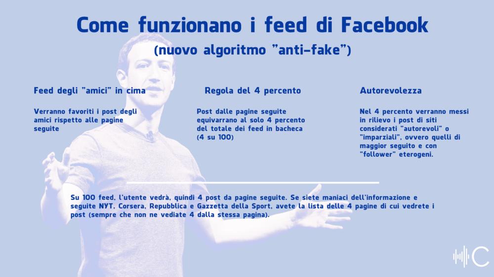 L'algoritmo messo in opera da Facebook per