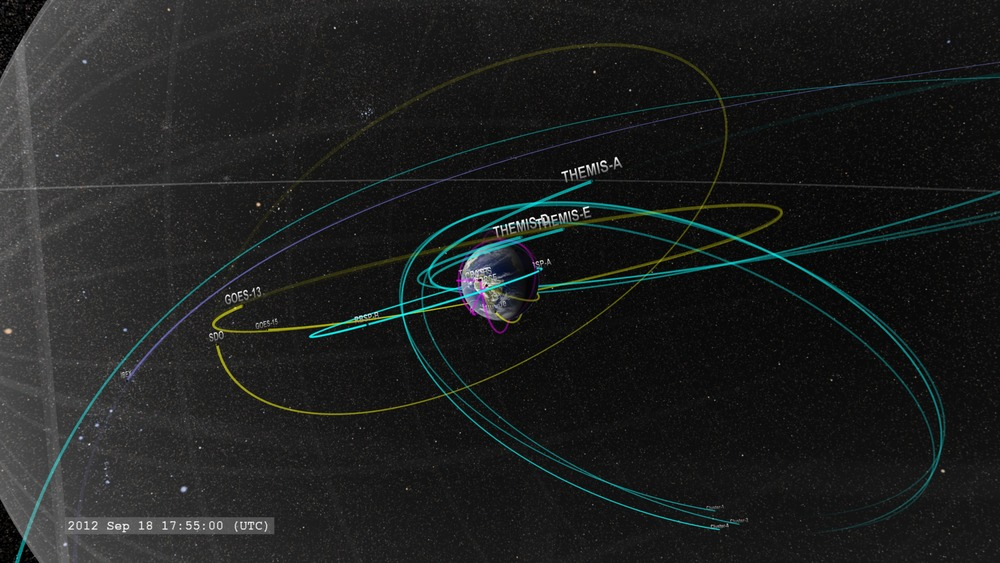 Orbits of current Earth-orbiting geophysics satellites. In magenta: TIM (Thermosphere, Ionosphere, Mesosphere) observations; in yellow: solar observations and imagery; in cyan: Geospace and magnetosphere; in violet: Heliospheric observations. At geostationary orbit, GOES and SDO keep watch on the Sun. Image credit: NASA/Goddard Space Flight Center Scientific Visualization Studio