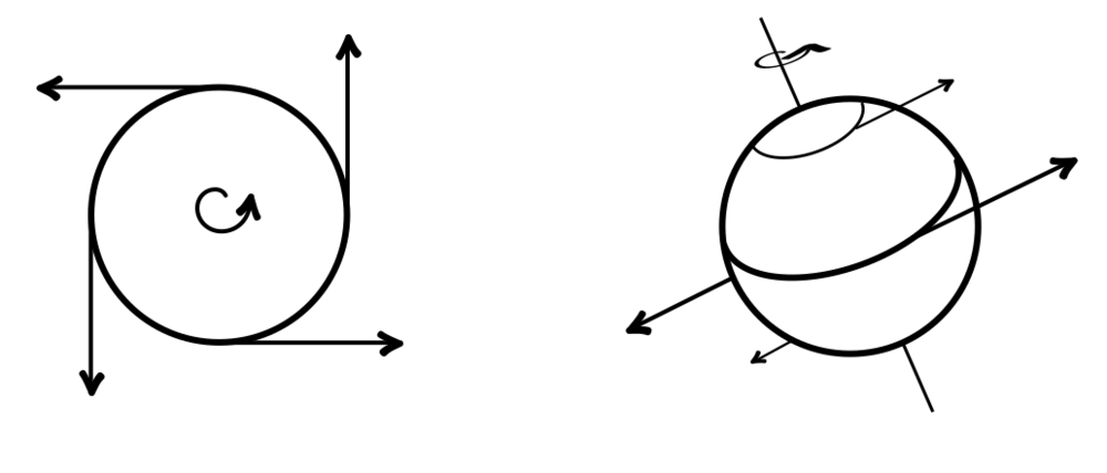 On the left; a top down diagram of the Earth, showing the different directions your instantaneous motion would point, depending on your position on the surface. On the right; a side view, showing Earth's rotational tilt, and the directions your motion points, where horizontal is direction of motion relative to the orbit around the sun. Image credit: Jillian Scudder