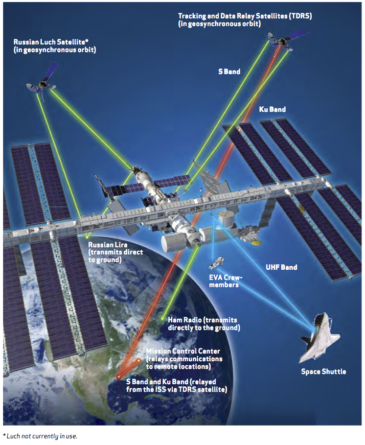 The radio and satellite communications network allows ISS crews to talk to the ground control centers and the orbiter. It also enables ground control to monitor and maintain ISS systems and operate payloads, and it permits flight controllers to send commands to those systems. The network routes payload data to the different control centers around the world. Image credit: NASA