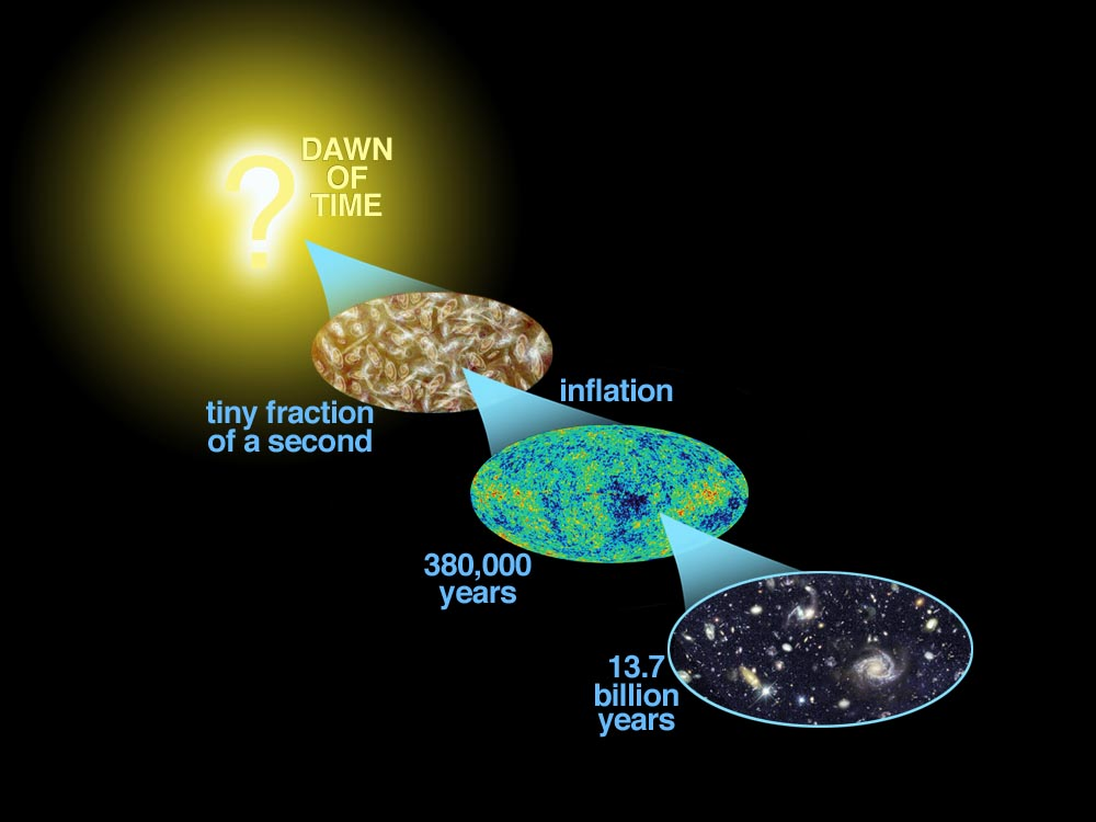 WMAP observes the first light of the universe- the afterglow of the Big Bang. This light emerged 375,000 years after the Big Bang. Patterns imprinted on this light encode the events that happened only a tiny fraction of a second after the Big Bang. In turn, the patterns are the seeds of the development of the structures of galaxies we now see billions of years after the Big Bang. Image Credit: NASA / WMAP Science Team