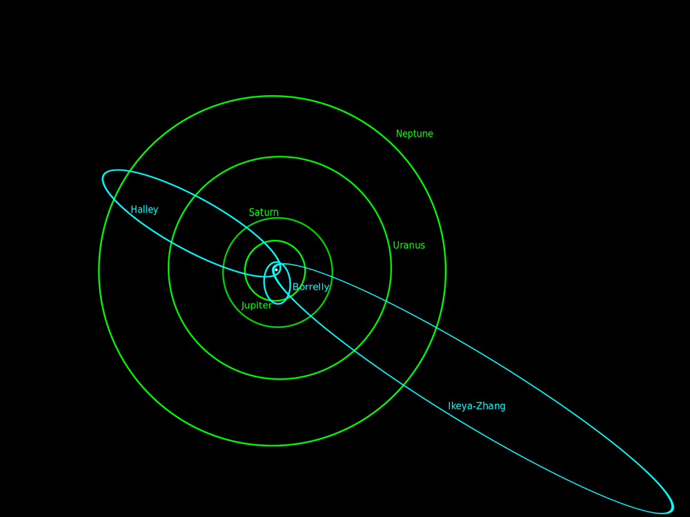 Orbits of 3 periodic comets: Halley, Borrelly and Ikeya-Zhang. Image credit: wikimedia user Morgan Phoenix , CC BY 3.0 A-SA
