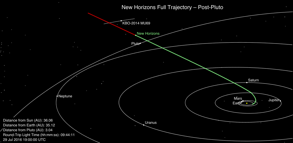 This image shows New Horizons' current position along its full planned trajectory. The green segment of the line shows where New Horizons has traveled since launch; the red indicates the spacecraft's future path. Positions of stars with magnitude 12 or brighter are shown from this perspective, which is slightly above the orbital plane of the planets. Image credit: NASA/JHU