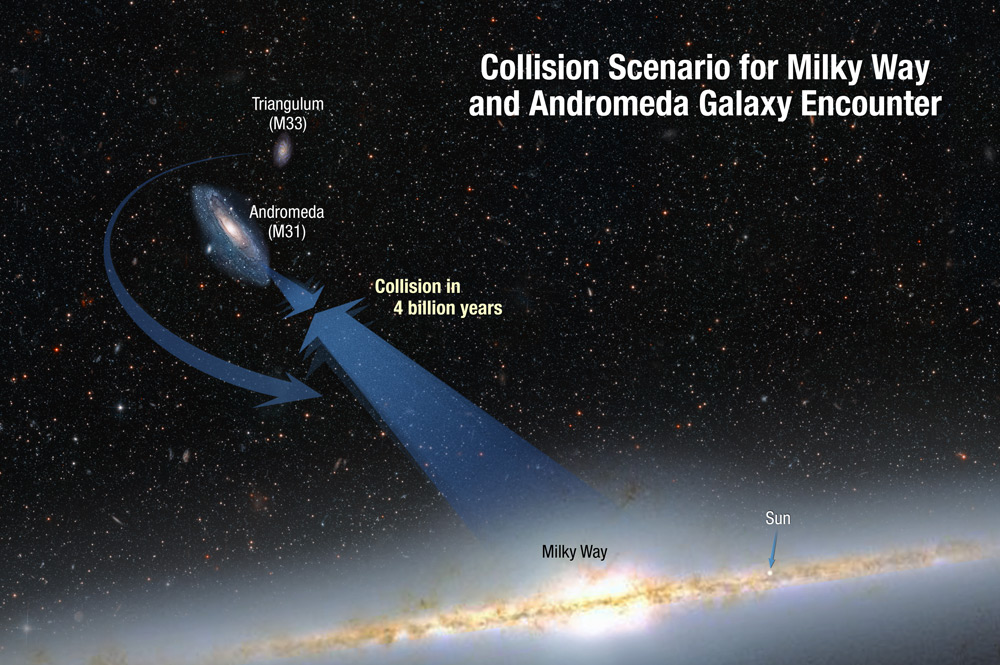 This illustration shows the collision paths of our Milky Way galaxy and the Andromeda galaxy. The galaxies are moving toward each other under the inexorable pull of gravity between them. Also shown is a smaller galaxy, Triangulum, which may be part of the smashup. (Credit: NASA; ESA; A. Feild and R. van der Marel, STScI)