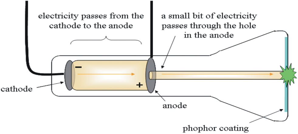 Cathode ray tube. Image credit: Sharon Bewick, CC BY A-SA 3.0