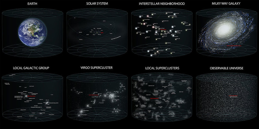 A diagram of Earth's location in the Universe  in a series of eight maps that show from left to right, starting with the Earth, moving to the Solar System, onto the Solar Interstellar Neighborhood, onto the Milky Way, onto the Local Galactic Group, onto the Virgo Supercluster, onto our local superclusters, and finishing at the observable Universe. Image credit: Andrew Z. Colvin, CC A-SA 3.0