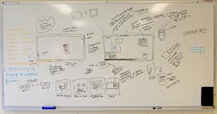 Whiteboarding in action
