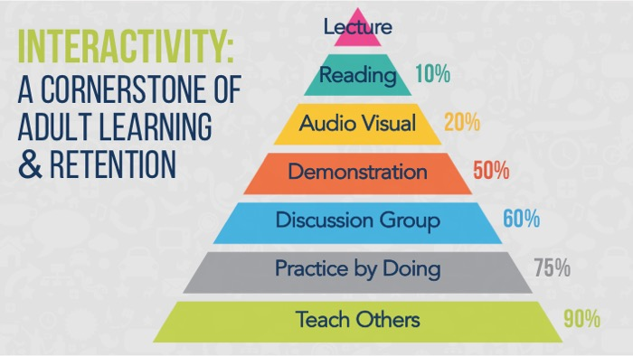 Practice by doing and teaching yields 75-90% retention.