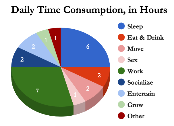 This pie chart representing 24 hours of the day serves as a tool to understand time consumption. What surprises you about your time consumption? Which sectors would you like to increase? And which would you like to decrease?