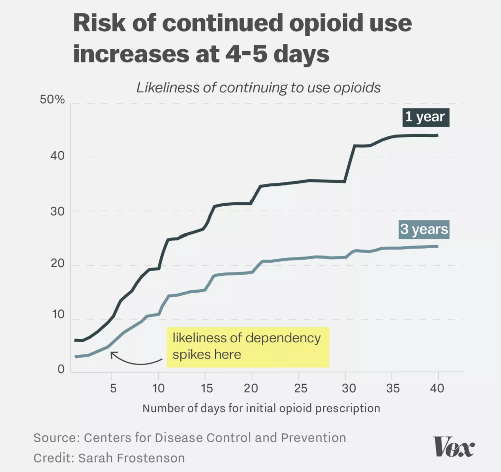 Graph demonstrating the risk of continued opioid use at one and three years, based on number of days the opioids were originally prescribed for. A prescription for 4 or more days significantly increases the risk for dependency.