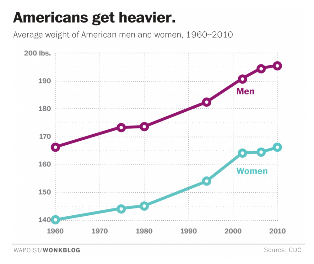 "Ingraham reports that ""The average American woman now weights as much as the average 1960s man."" From the Washington Post"
