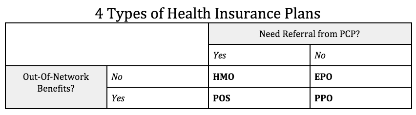 The four types of health insurance are easily divided into a 2x2 grid asking: 1) Do you require a referral from your PCP [Primary Care Provider] to see a specialist? and, 2) Do you have out-of-network benefits? Plans with out-of-network benefits are aligned with reimbursement for services by Doctor K, whereas HMOs and EPOs will not reimburse for services provided by Doctor K.