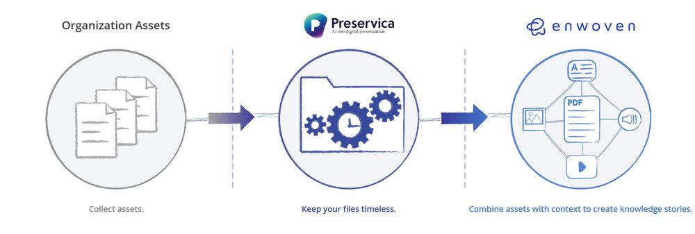 Preservica_x_Enwoven__partnership.jpg
