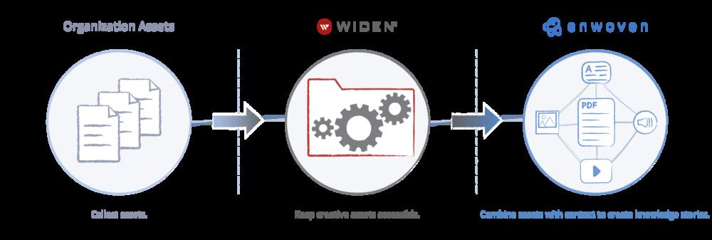 Widen_x_Enwoven-partnership.png