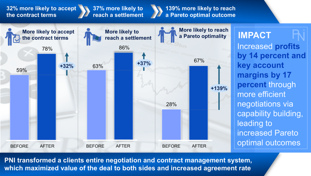 Contract Management Transformation Results Pni Global Management