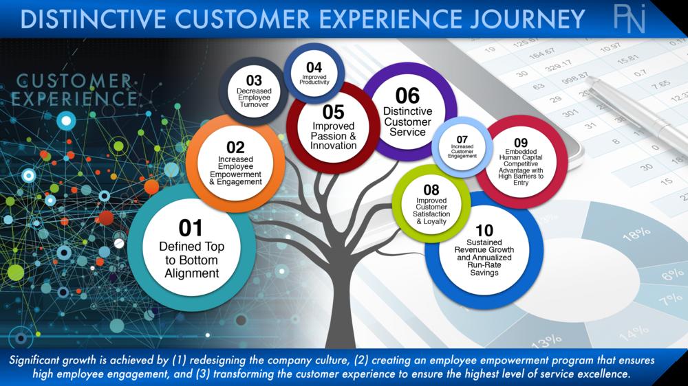 employee empowerment on customer satisfaction Employees' empowerment, service quality and customers' satisfaction in hotel industry keywords: employee empowerment, customer's satisfaction.